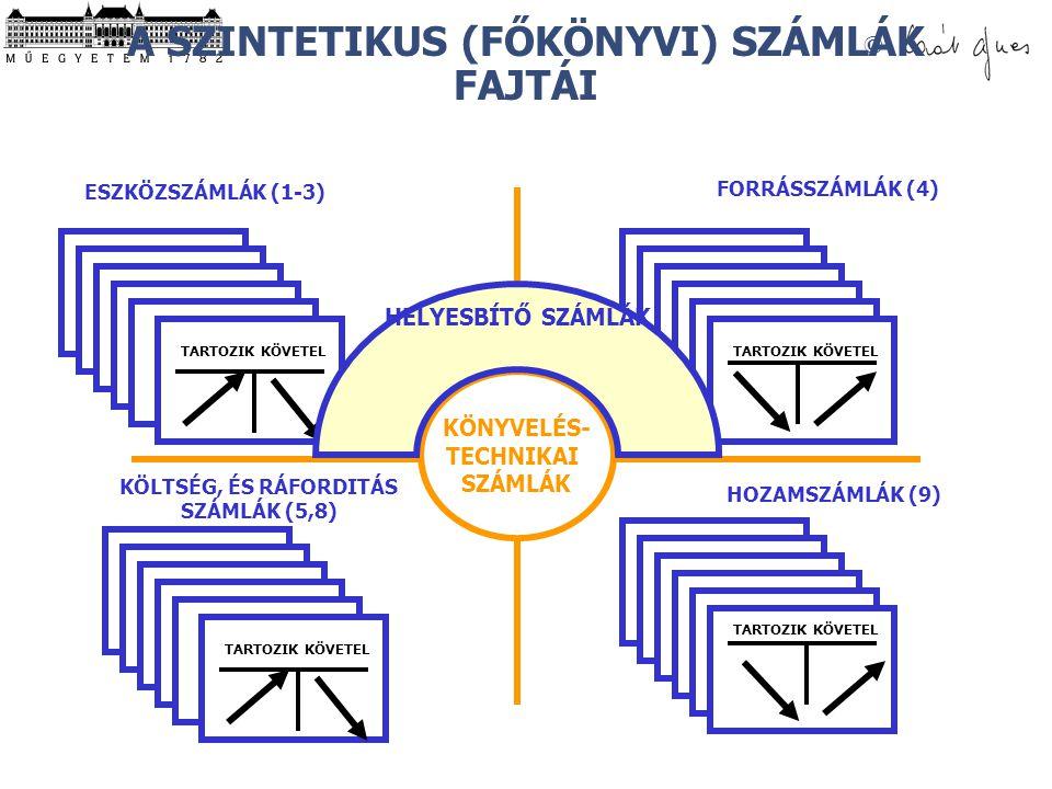 A SZINTETIKUS (FŐKÖNYVI) SZÁMLÁK FAJTÁI
