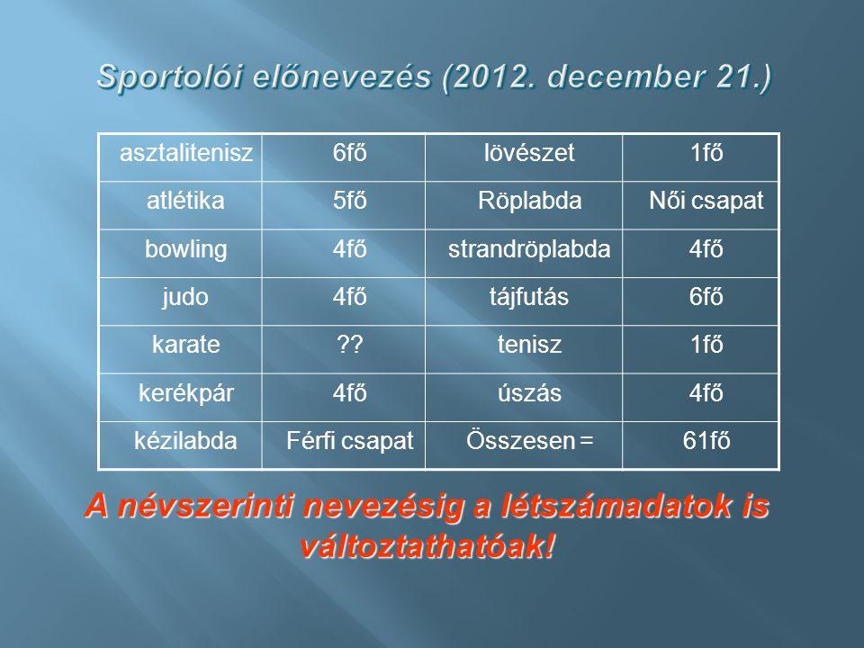 Sportolói előnevezés (2012. december 21.)