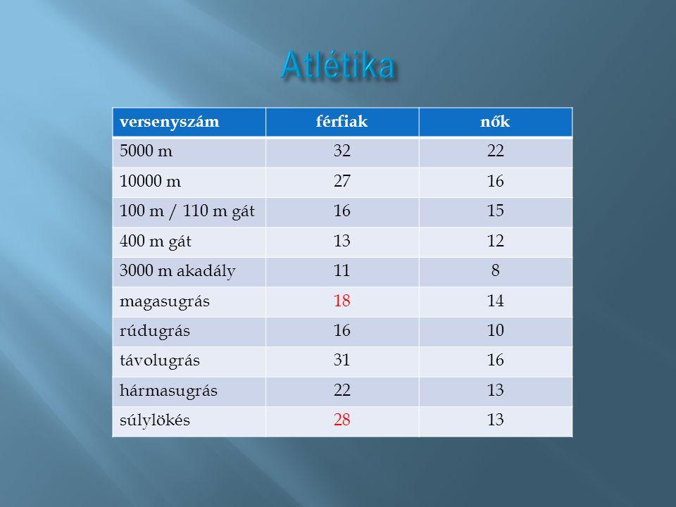 Atlétika versenyszám férfiak nők 5000 m 32 22 10000 m 27 16
