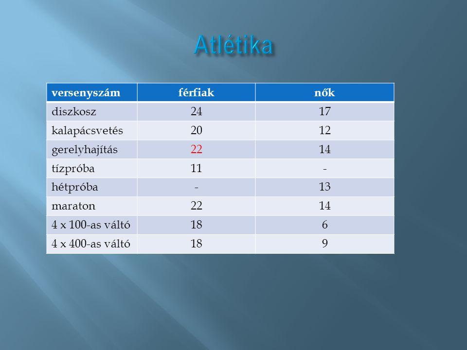 Atlétika versenyszám férfiak nők diszkosz 24 17 kalapácsvetés 20 12