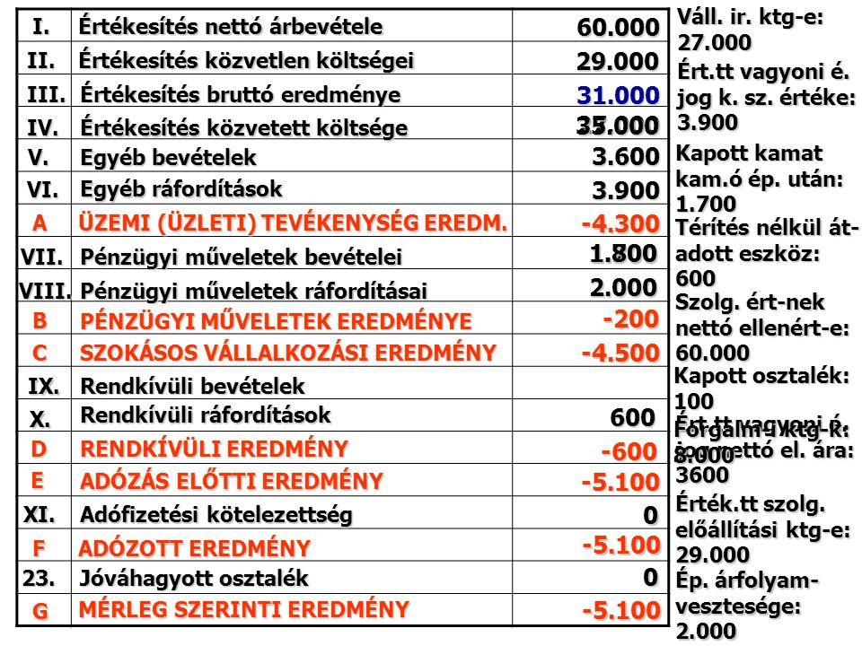 Váll. ir. ktg-e: 27.000. I. Értékesítés nettó árbevétele. 60.000. II. Értékesítés közvetlen költségei.