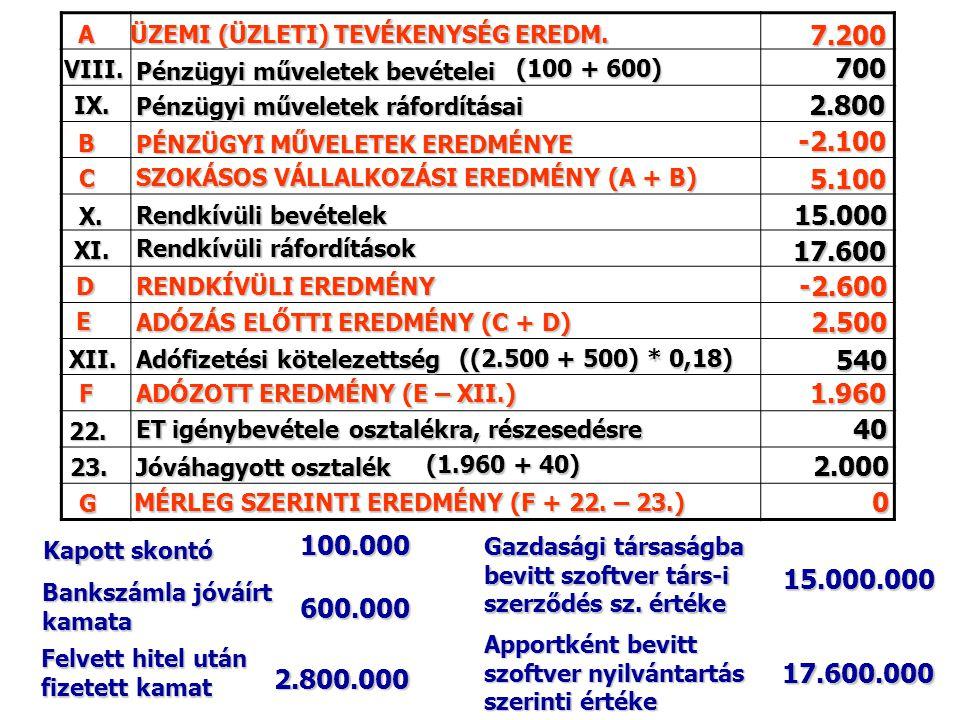 A ÜZEMI (ÜZLETI) TEVÉKENYSÉG EREDM. 7.200. VIII. Pénzügyi műveletek bevételei. (100 + 600) 700.