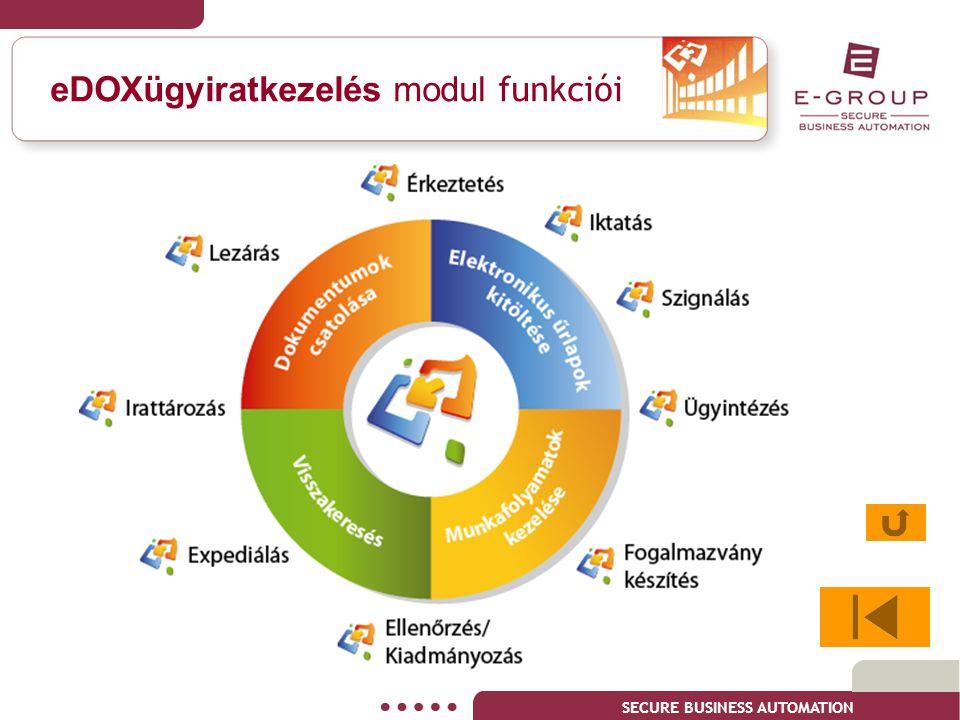 eDOXügyiratkezelés modul funkciói