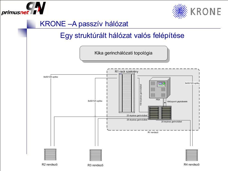 Egy struktúrált hálózat valós felépítése