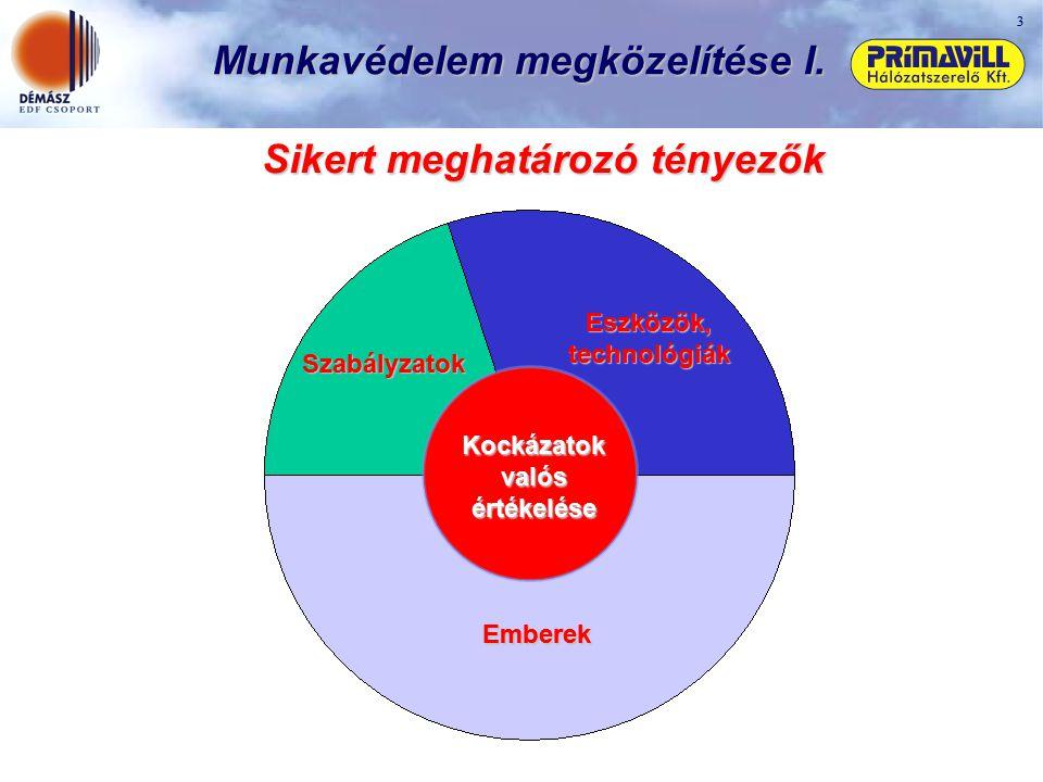 Munkavédelem megközelítése I. Sikert meghatározó tényezők