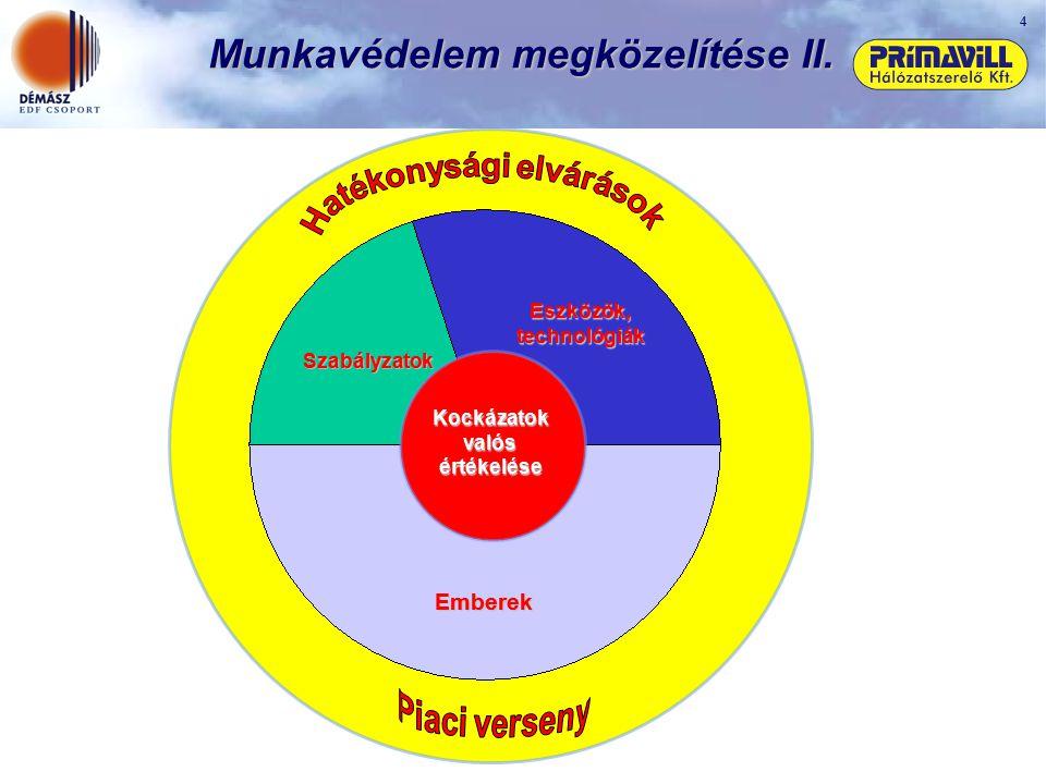 Munkavédelem megközelítése II.