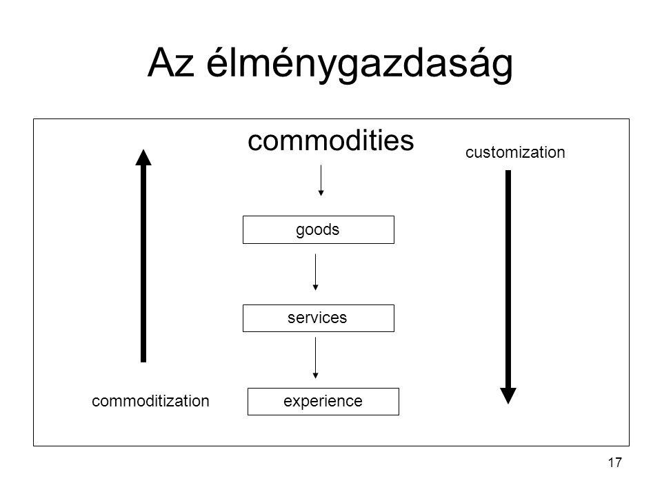 Az élménygazdaság commodities customization goods services