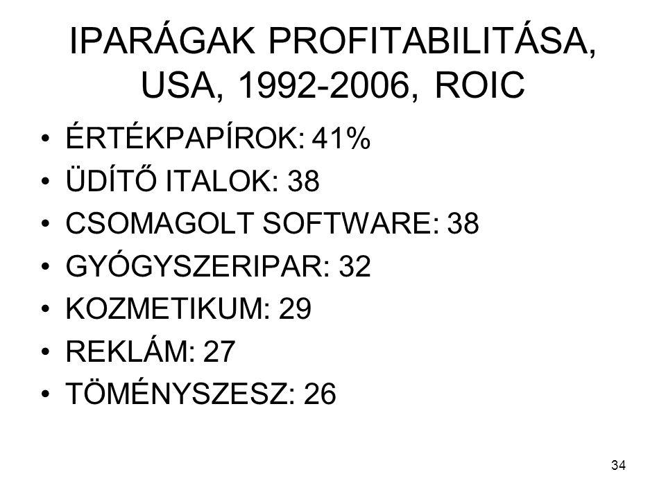 IPARÁGAK PROFITABILITÁSA, USA, 1992-2006, ROIC