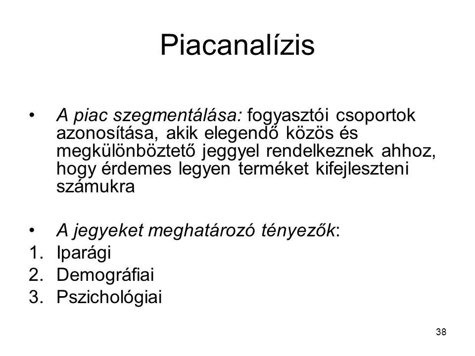 Piacanalízis