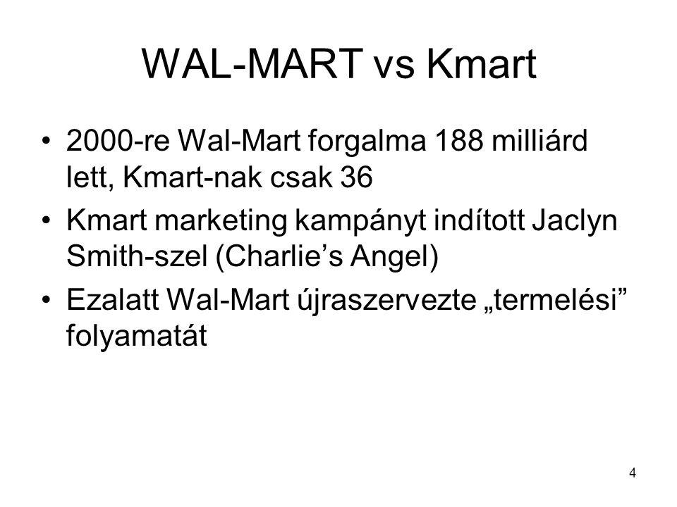 WAL-MART vs Kmart 2000-re Wal-Mart forgalma 188 milliárd lett, Kmart-nak csak 36.