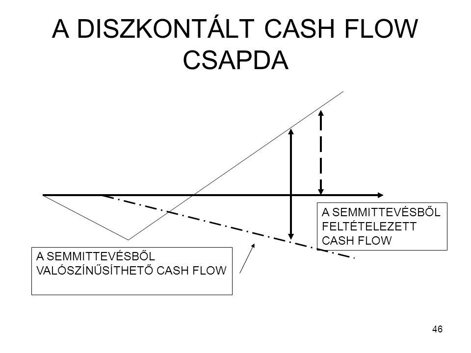 A DISZKONTÁLT CASH FLOW CSAPDA