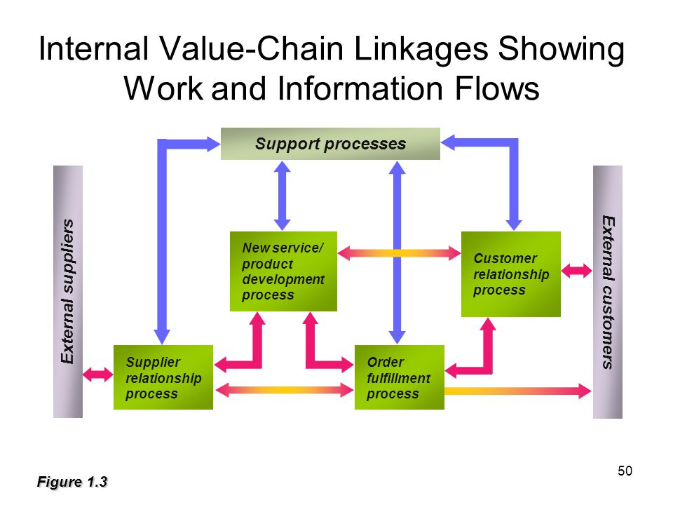 Internal Value-Chain Linkages Showing Work and Information Flows