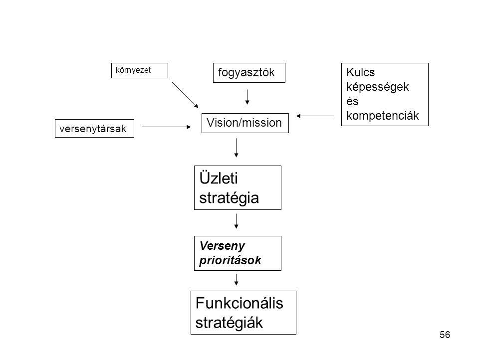 Funkcionális stratégiák