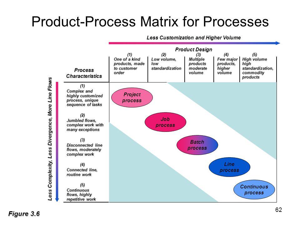 Product-Process Matrix for Processes