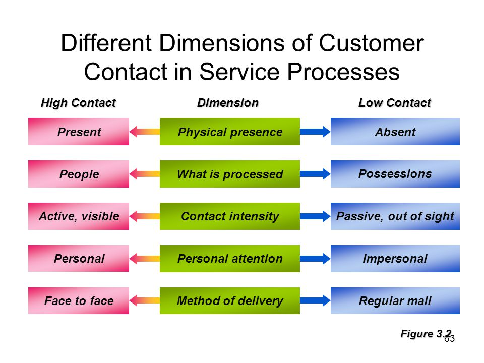 Different Dimensions of Customer Contact in Service Processes