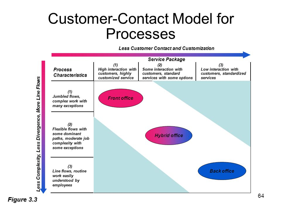 Customer-Contact Model for Processes