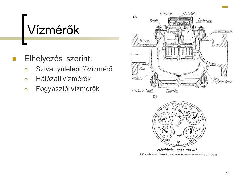 Vízmérők Elhelyezés szerint: Szivattyútelepi fővízmérő