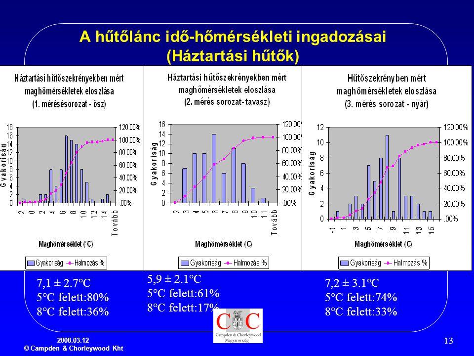 A hűtőlánc idő-hőmérsékleti ingadozásai (Háztartási hűtők)