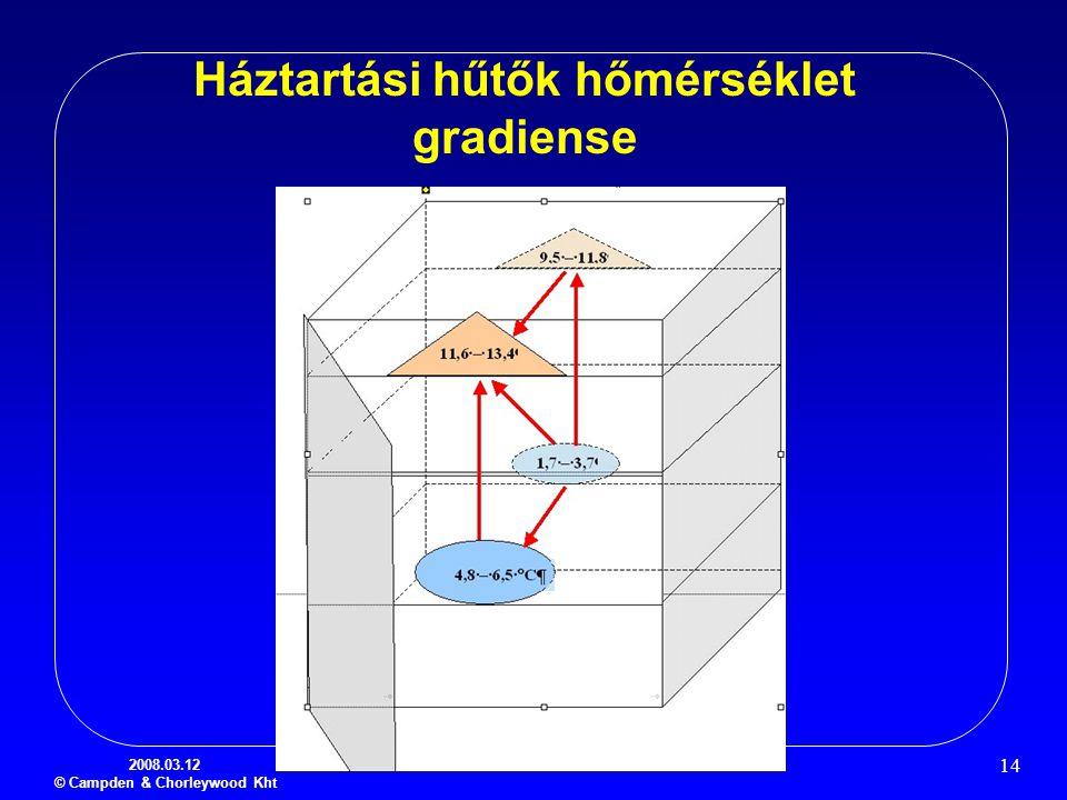 Háztartási hűtők hőmérséklet gradiense
