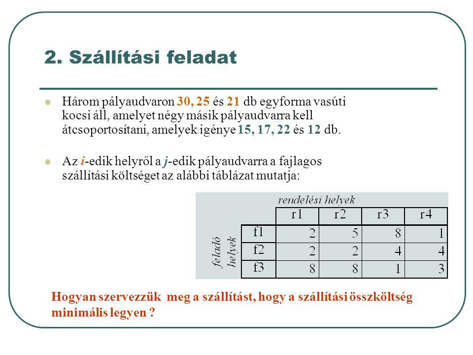 2. Szállítási feladat