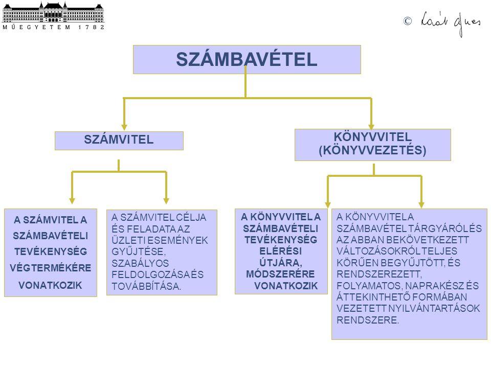 SZÁMBAVÉTEL KÖNYVVITEL (KÖNYVVEZETÉS) SZÁMVITEL