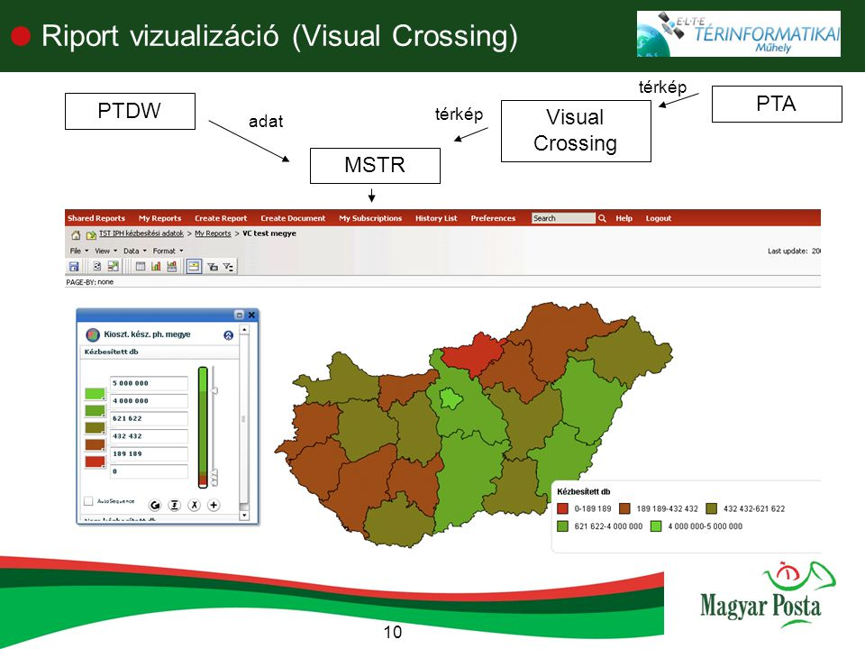 Riport vizualizáció (Visual Crossing)