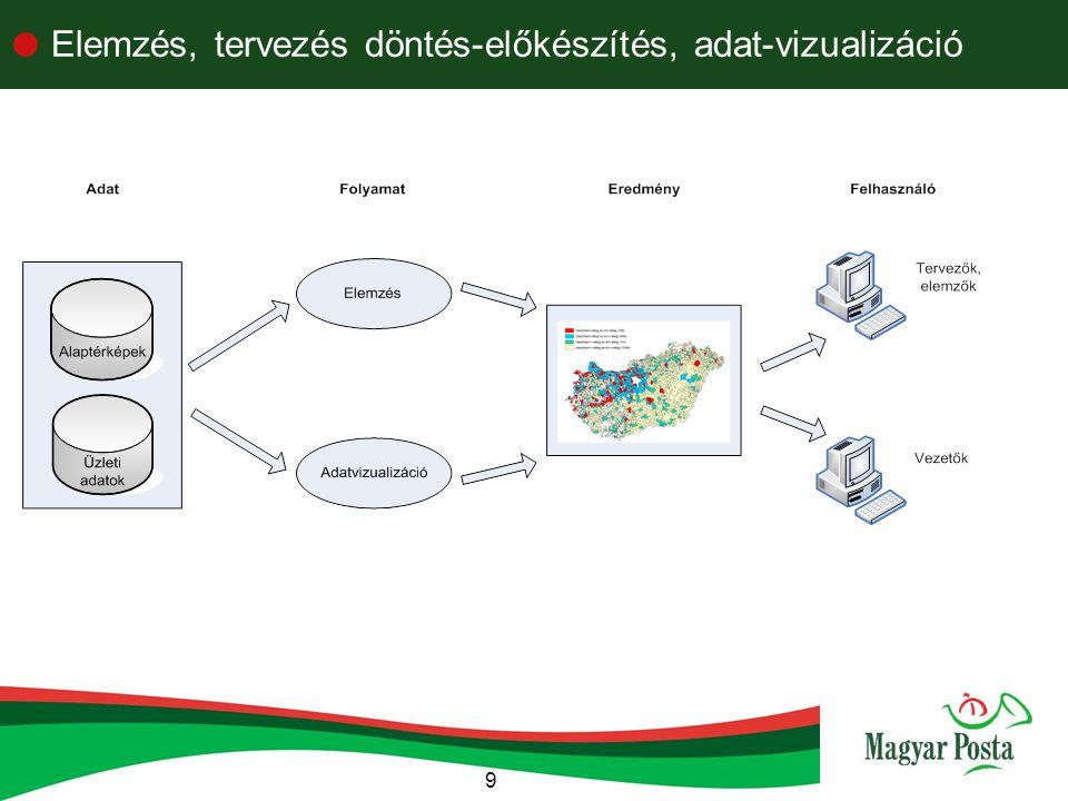 Elemzés, tervezés döntés-előkészítés, adat-vizualizáció