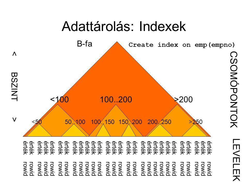 Adattárolás: Indexek CSOMÓPONTOK LEVELEK B-fa < BSZINT >
