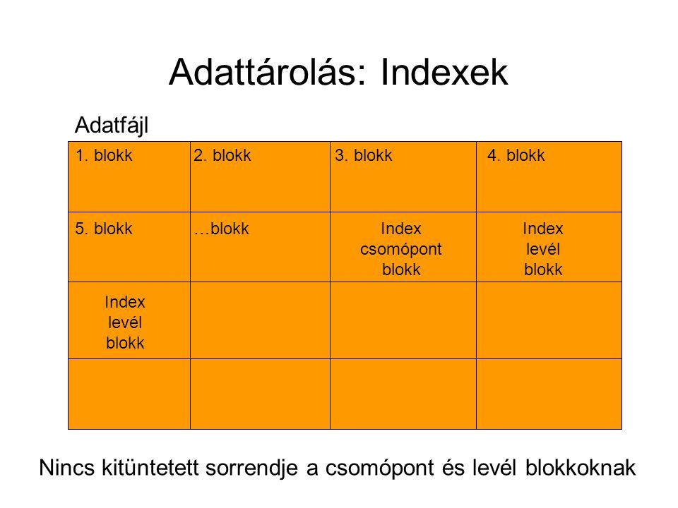 Adattárolás: Indexek Adatfájl