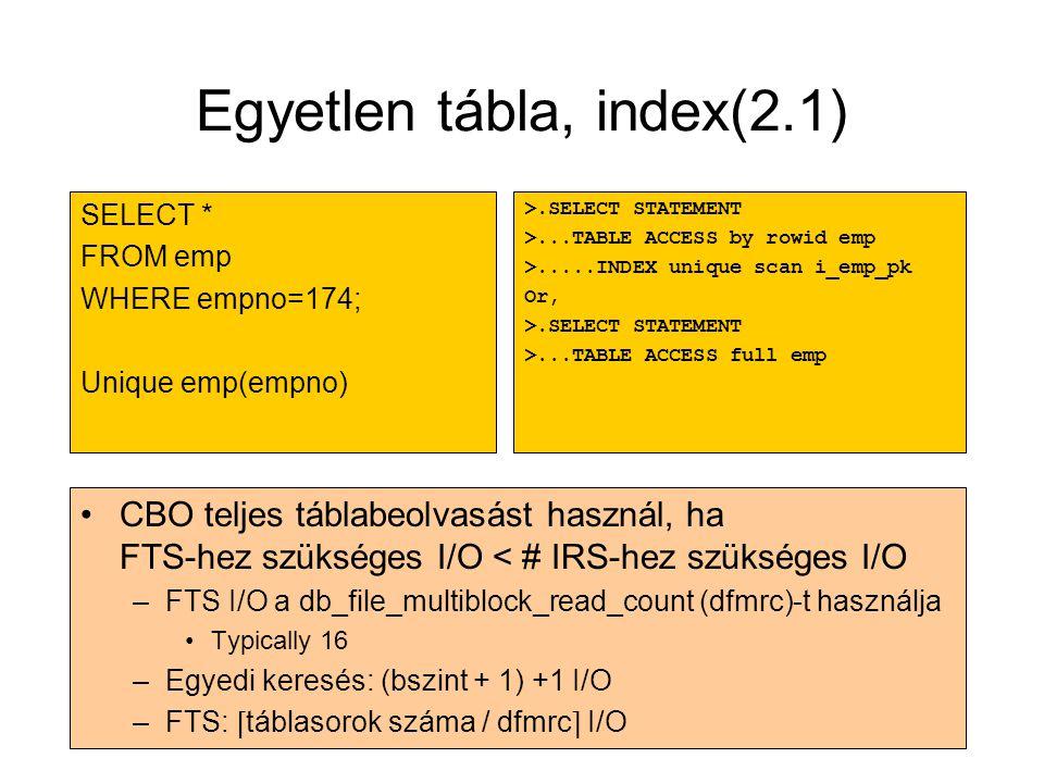 Egyetlen tábla, index(2.1)