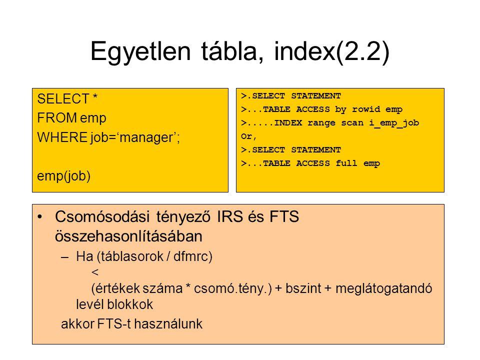 Egyetlen tábla, index(2.2)