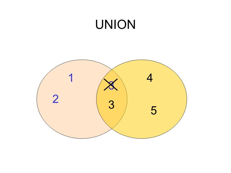 UNION 1 4 3 2 3 5