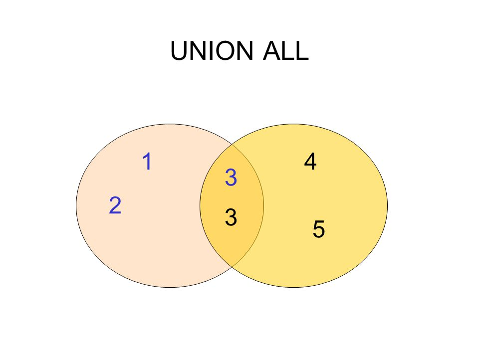 UNION ALL 1 4 3 2 3 5