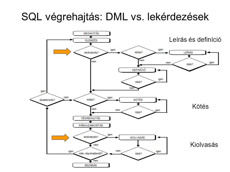 SQL végrehajtás: DML vs. lekérdezések
