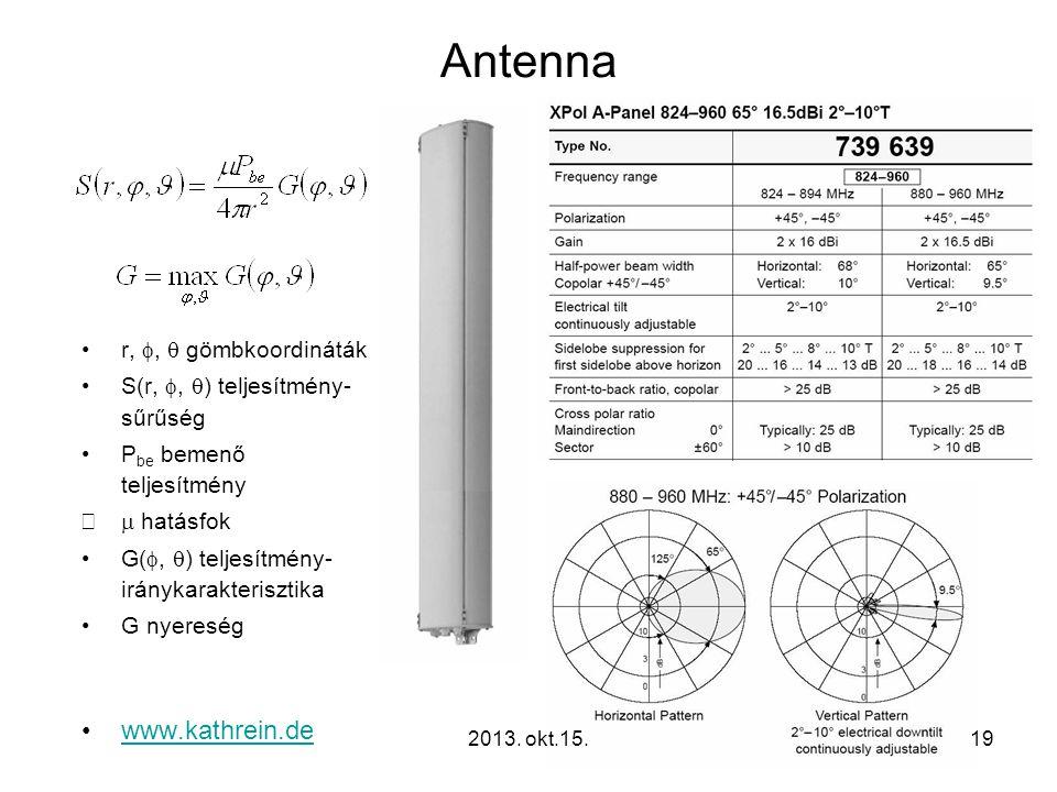 Antenna www.kathrein.de r, f, q gömbkoordináták