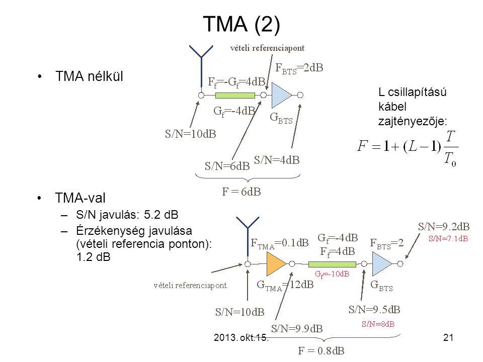 TMA (2) TMA nélkül TMA-val L csillapítású kábel zajtényezője: