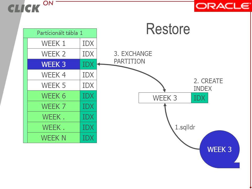 Restore WEEK 1 IDX WEEK 2 IDX WEEK 3 WEEK 3 IDX IDX WEEK 4 IDX WEEK 5