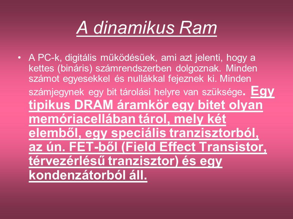 A dinamikus Ram