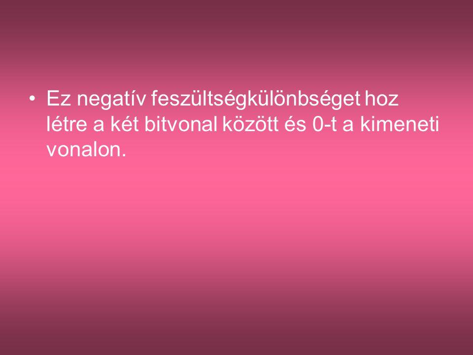 Ez negatív feszültségkülönbséget hoz létre a két bitvonal között és 0-t a kimeneti vonalon.