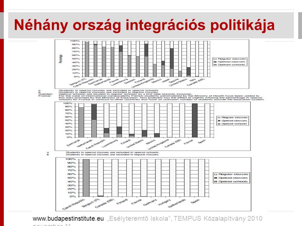 Néhány ország integrációs politikája