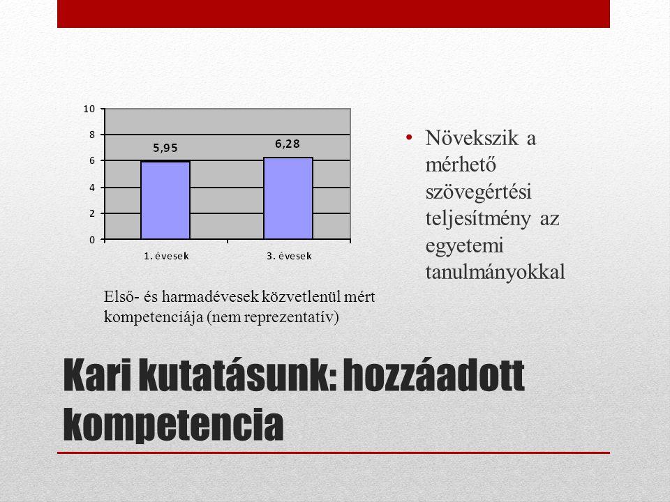 Kari kutatásunk: hozzáadott kompetencia