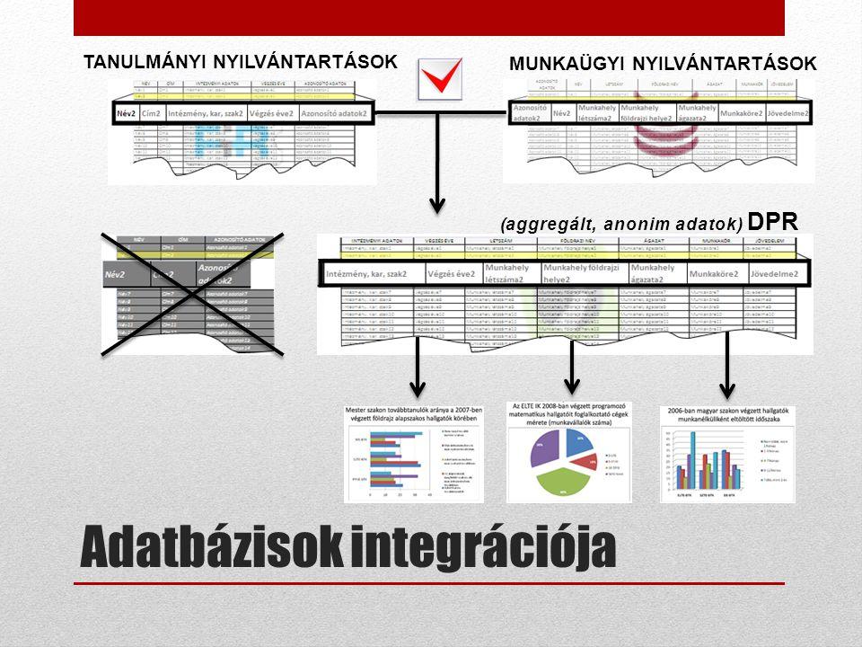 Adatbázisok integrációja