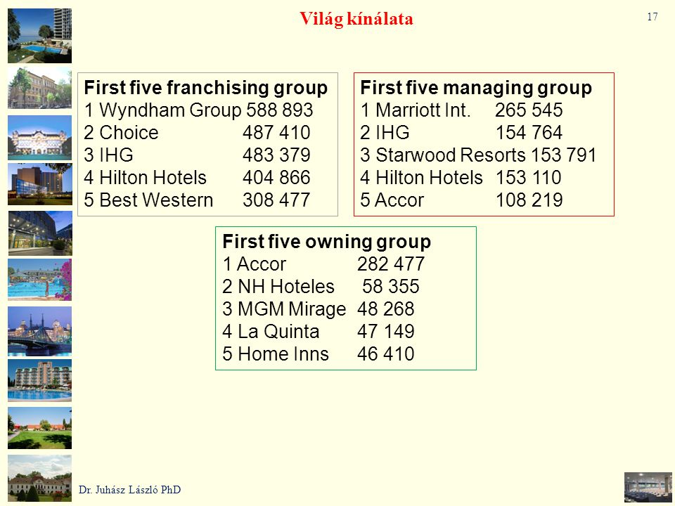 First five franchising group 1 Wyndham Group 588 893 2 Choice 487 410
