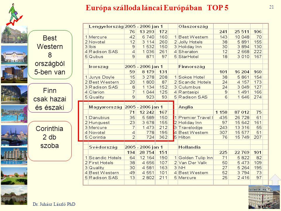 Európa szálloda láncai Európában TOP 5