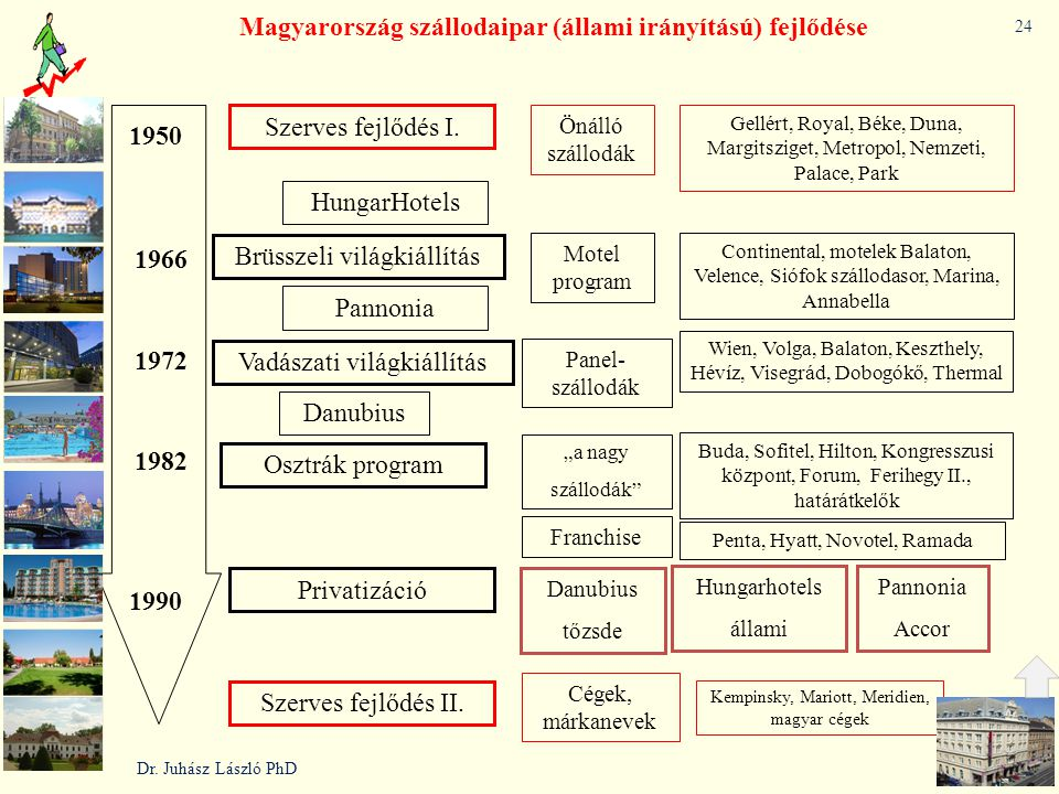 Magyarország szállodaipar (állami irányítású) fejlődése