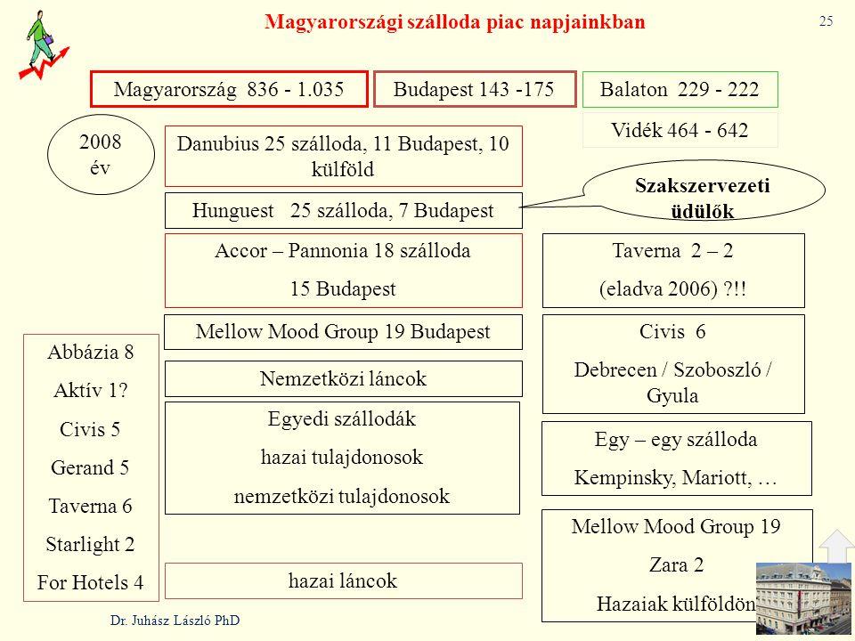 Magyarországi szálloda piac napjainkban Szakszervezeti üdülők