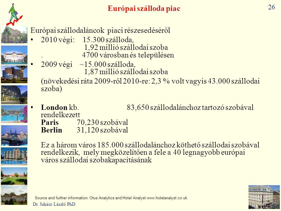 Európai szállodaláncok piaci részesedéséről
