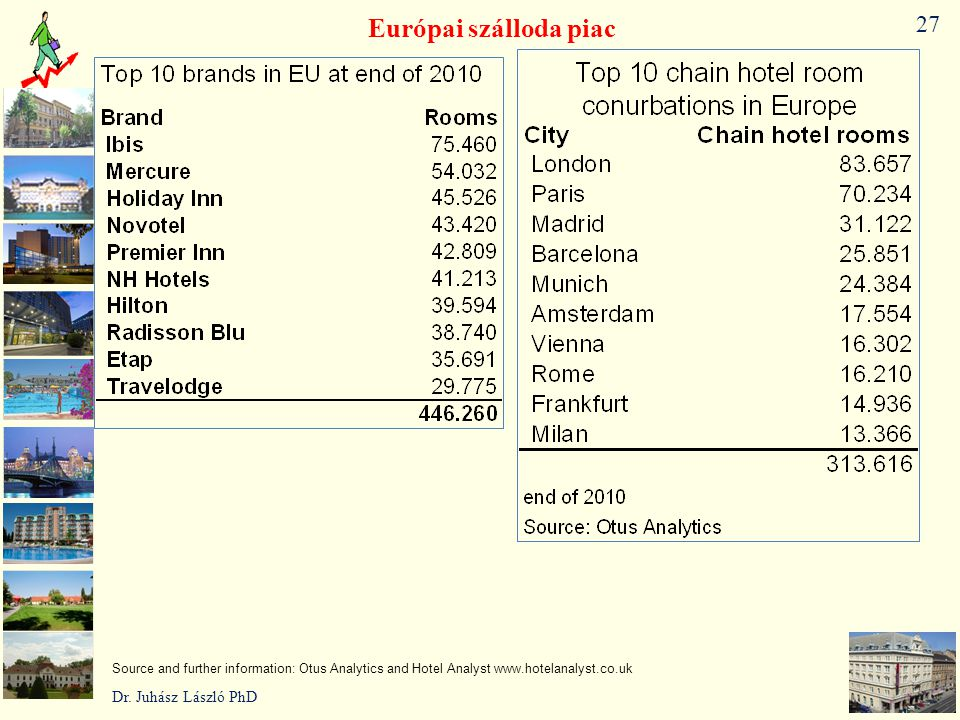 Európai szálloda piac 27 Dr. Juhász László PhD