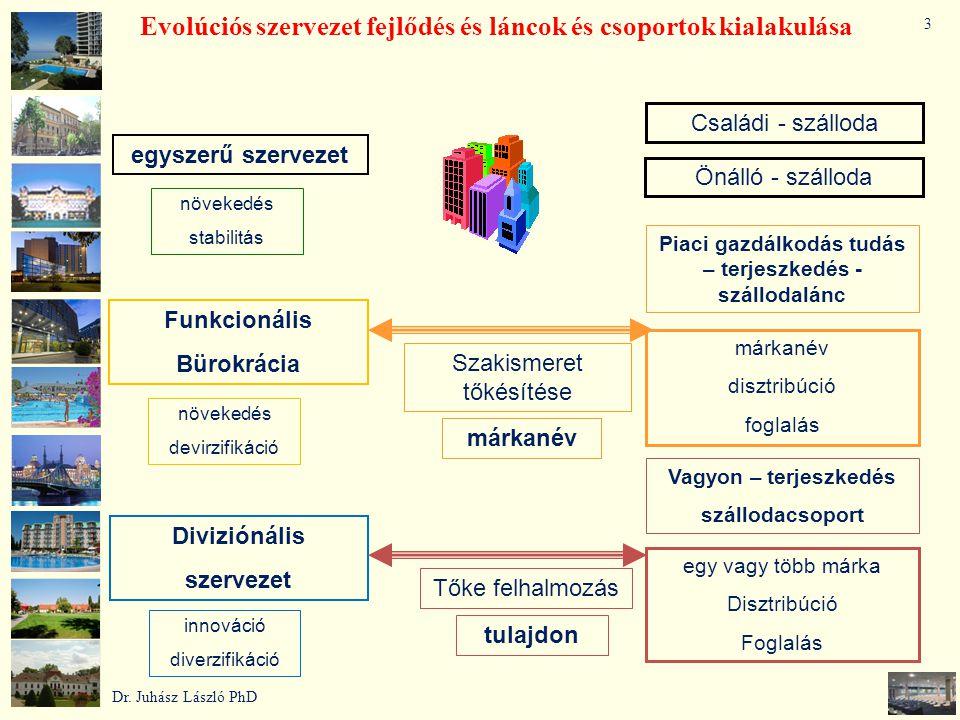 Evolúciós szervezet fejlődés és láncok és csoportok kialakulása