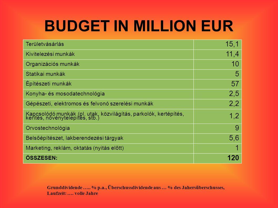 BUDGET IN MILLION EUR Területvásárlás. 15,1. Kivitelezési munkák. 11,4. Organizációs munkák. 10.